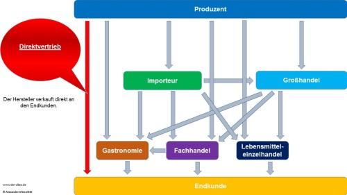 Absatzwege für Wein in Deutschland - Direktvertrieb