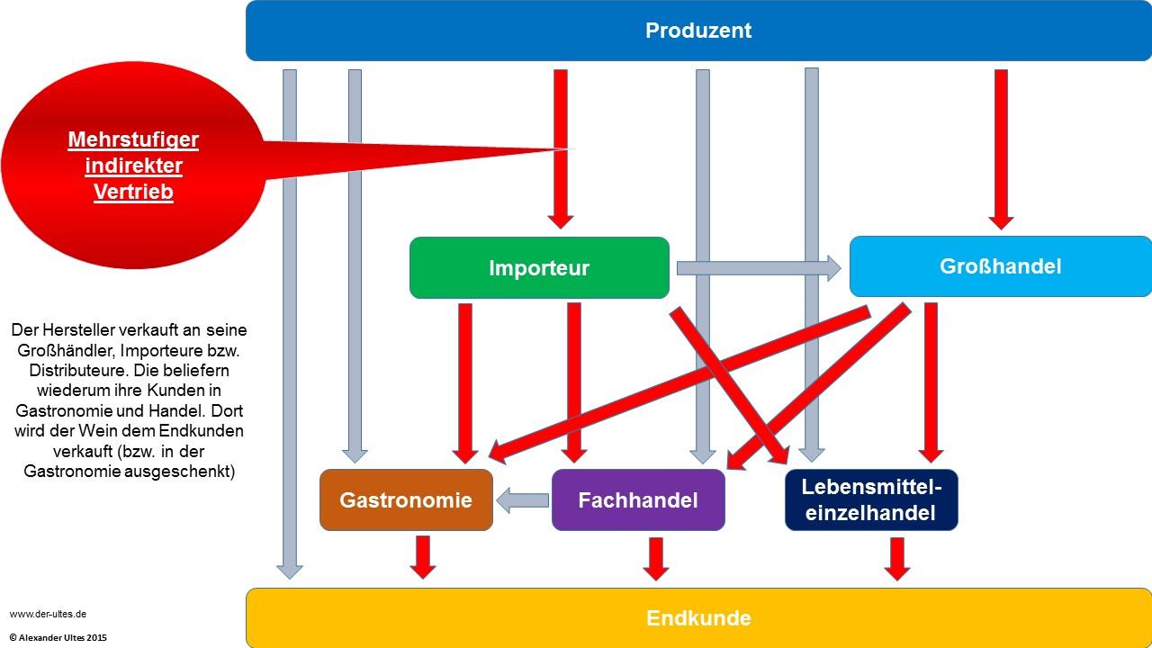 Absatzwege für Wein in Deutschland - mehrstufiger indirekter Vertrieb