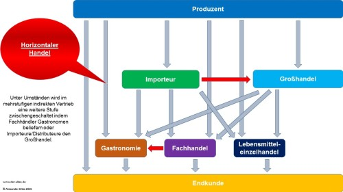 Horizontaler Handel in der Weinbranche in Deutschland